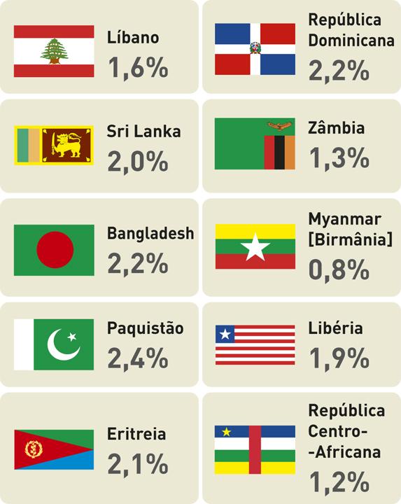 Países com a menor despesa em educação em percentagem do PIB.