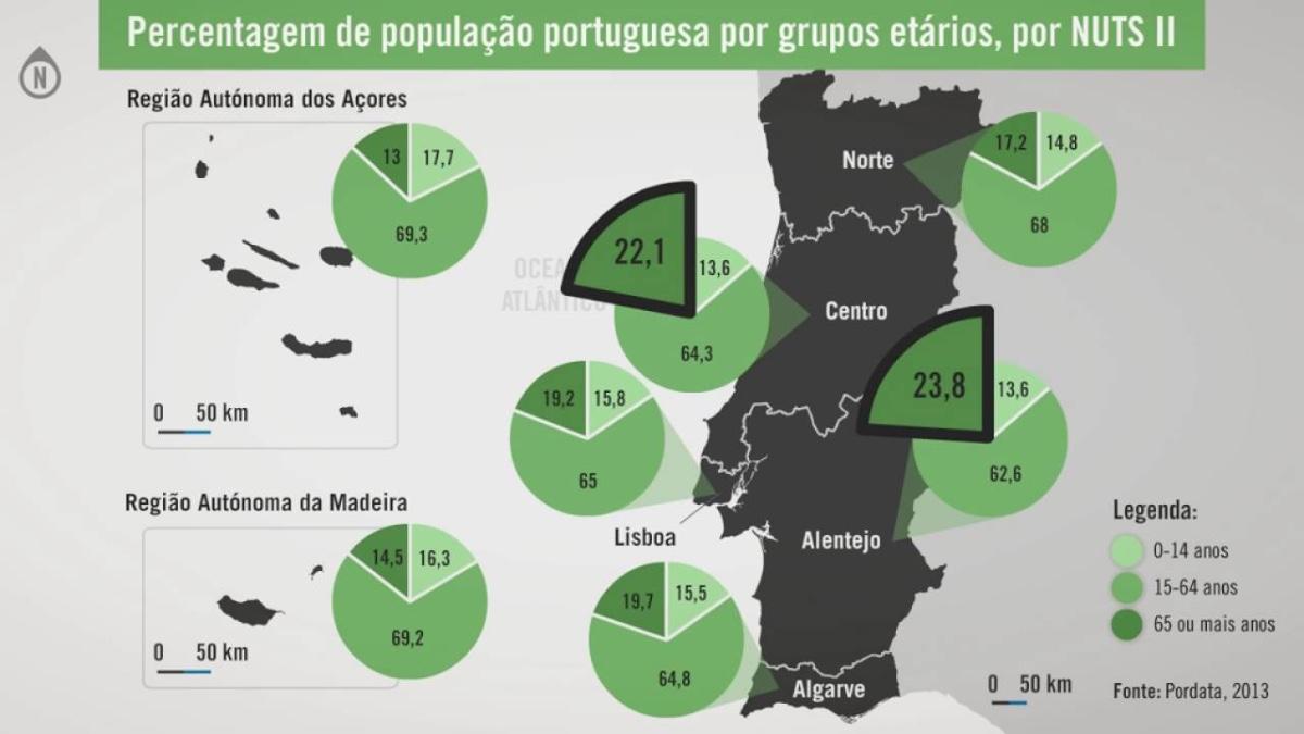 Percentagem da população portuguesa por grupos etários, por NUT II.
