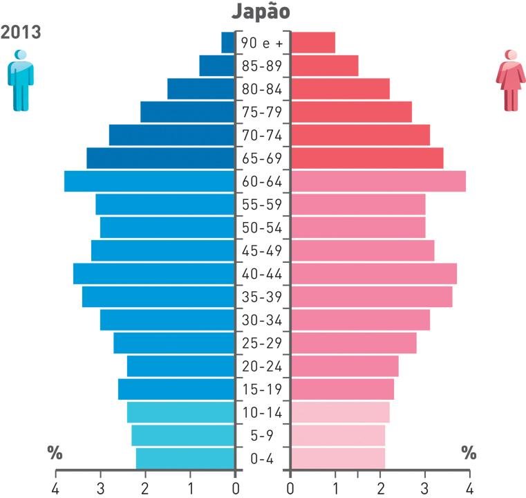 Exemplo de pirâmide etária típica dos Países Desenvolvidos - Japão.