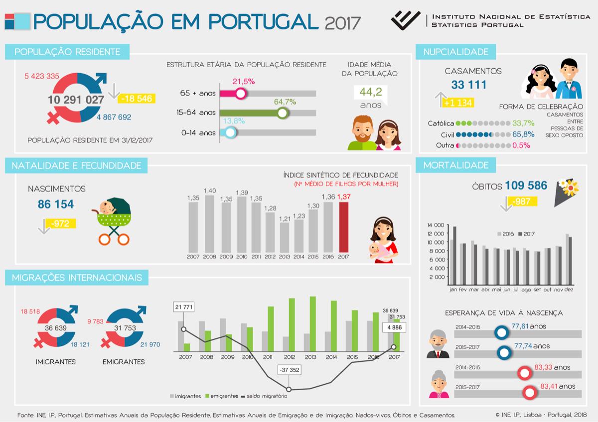 Síntese de indicadores demográficos em Portugal.