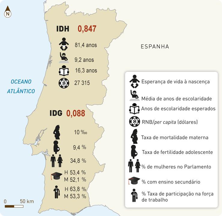 Indicadores de desenvolvimento humano em Portugal em 2017.