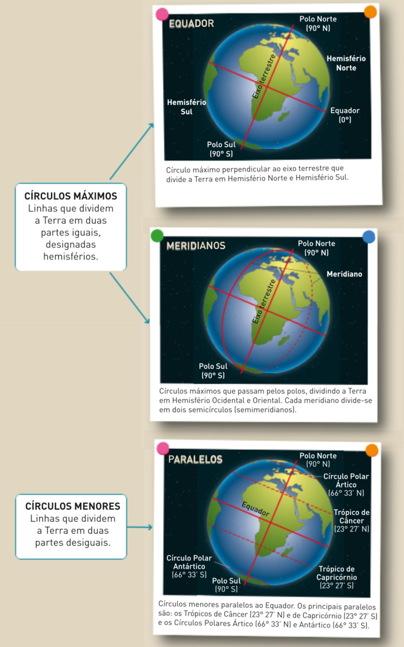 Principais círculos terrestres.