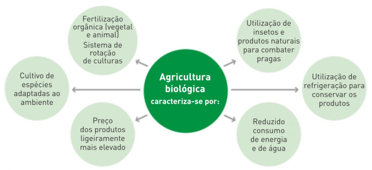Principais caraterísticas da agricultura biológica.