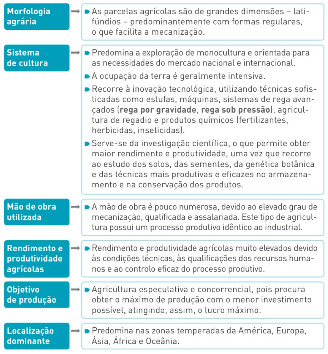 Principais caraterísticas da agricultura moderna.