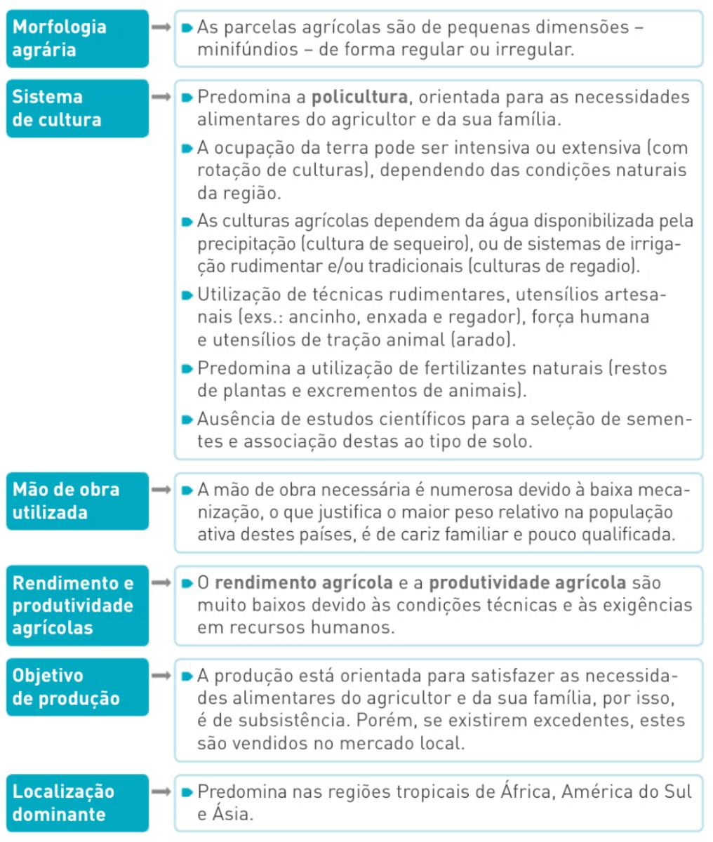 Principais caraterísticas da agricultura tradicional.