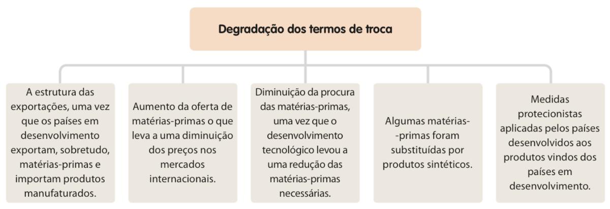 Principais causas da degradação dos termos de troca.