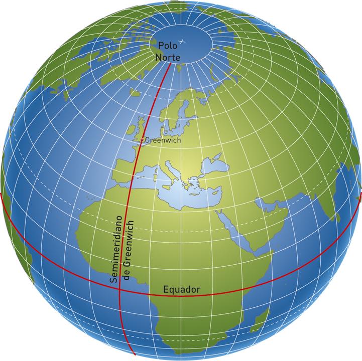 Principais elementos geométricos da terra.