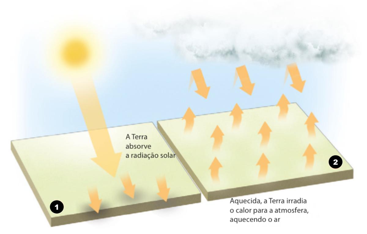 Processo de aquecimento do ar junto da superfície terrestre.