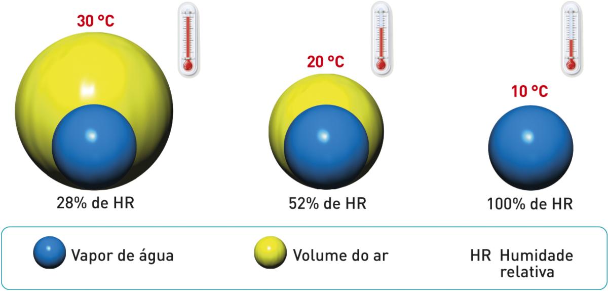 Relação entre a temperatura e a humidade relativa.