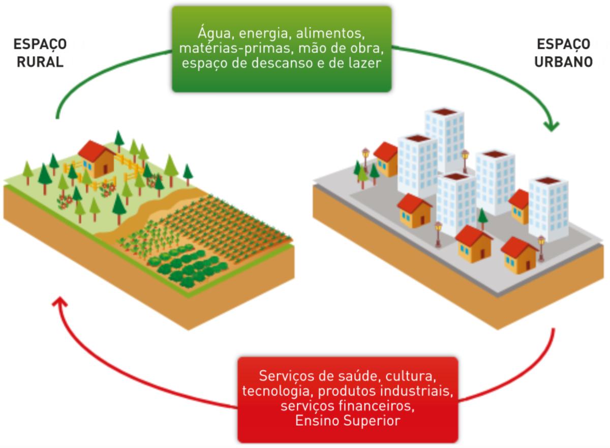 Relações de complementaridade entre o espaço urbano e rural.