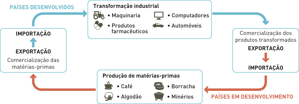 Trocas comerciais entre os Países Desenvolvidos e os Países Em Desenvolvimento.