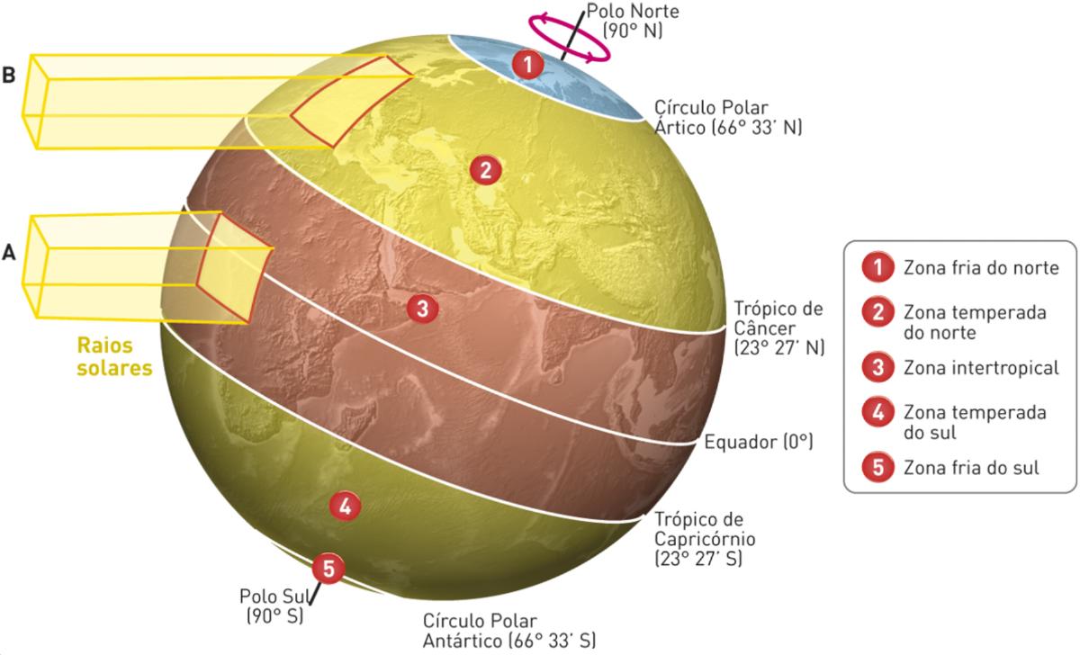 Variação da inclinação dos raios solares nas diferentes zonas climáticas.