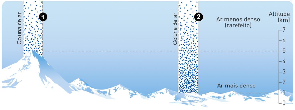 Variação da pressão atmosférica com a altitude.