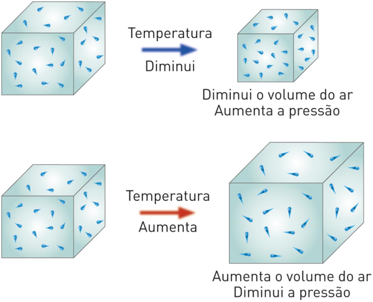 Variação da pressão atmosférica com a temperatura.