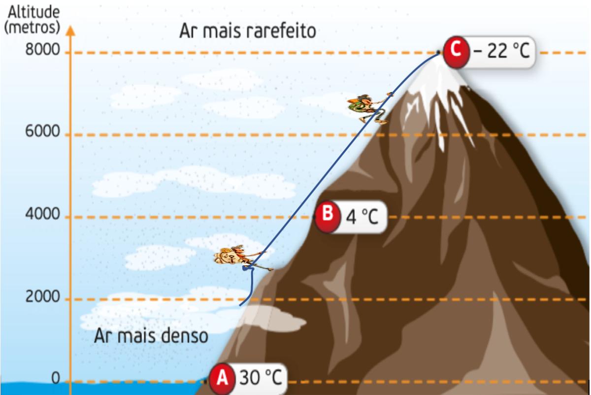 Variação da temperatura e da densidade do ar com a altitude.