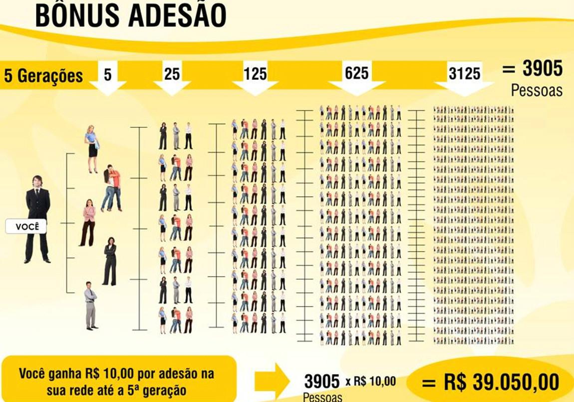 Bonus adesão Hinode a melhor do Brasil entre em contato: 31 3388-0535