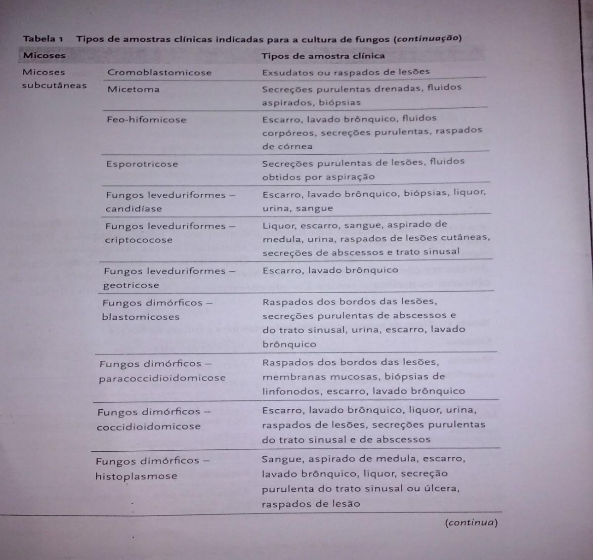 Tabela 1a fungos