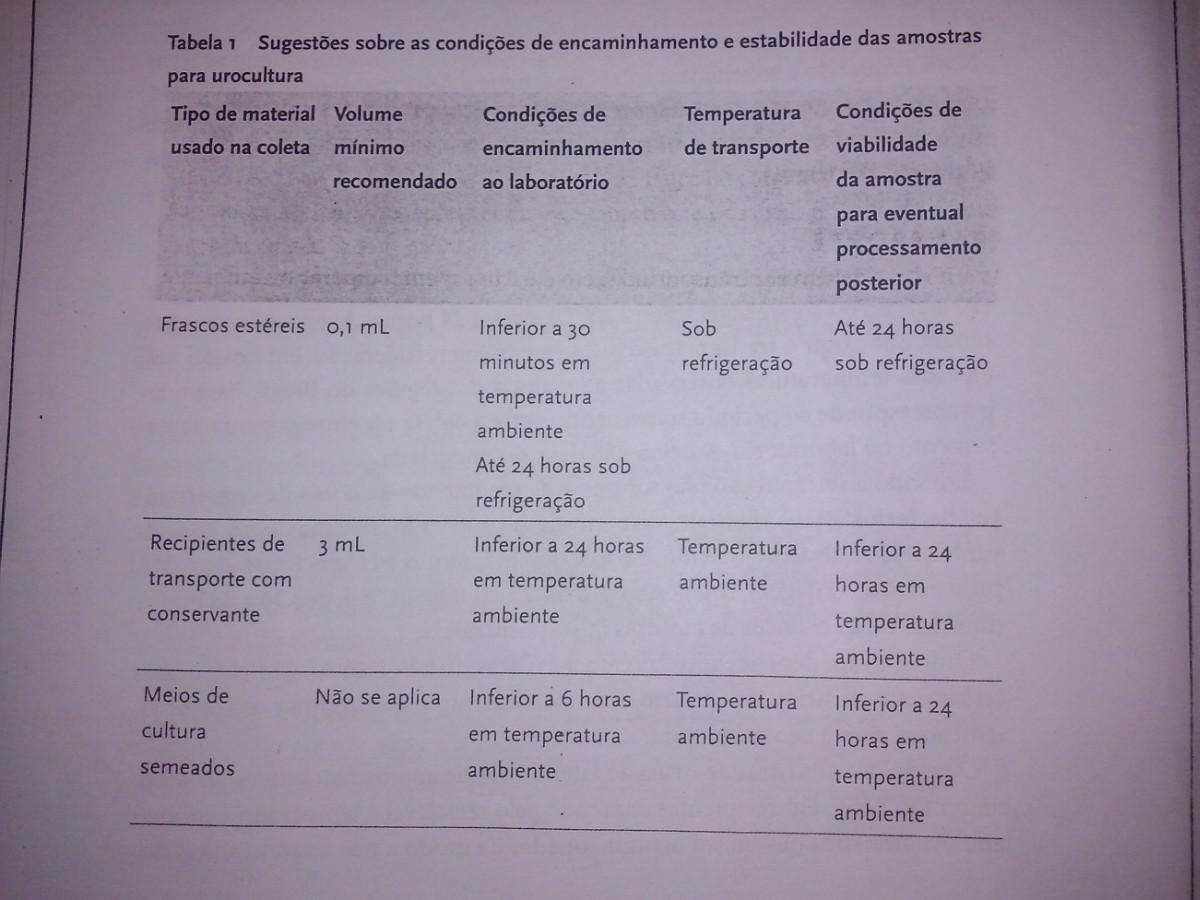Tabela 1 urocultura