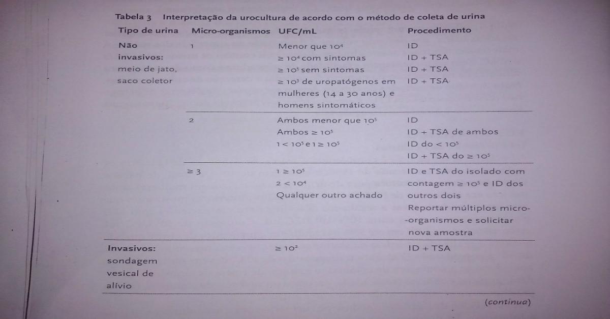 Tabela 3 urocultura