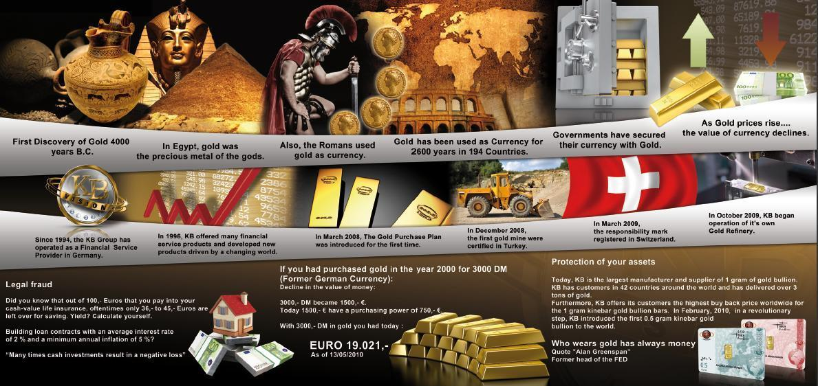 KARATBARS GOLD HISTORY VS DEBT CREDIT