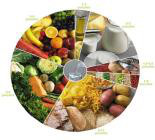 Roda dos Alimentos id