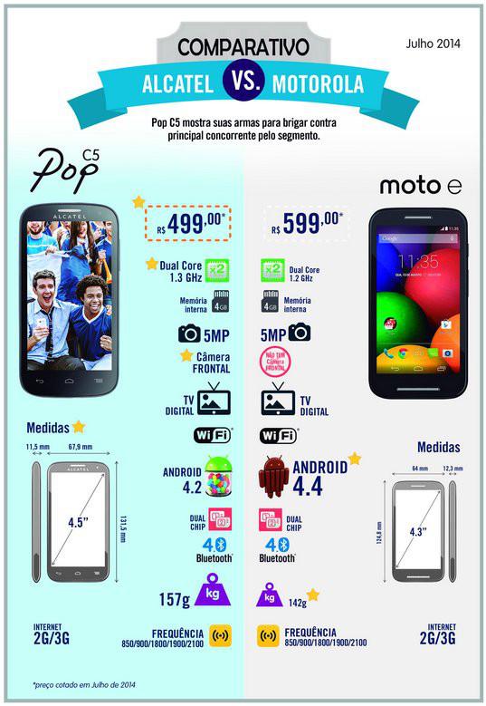 smartphones dual chip