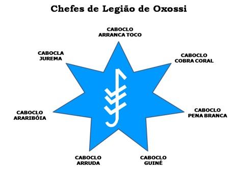estrela de oxossí