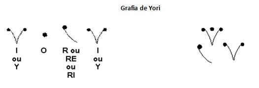 grafia de yori