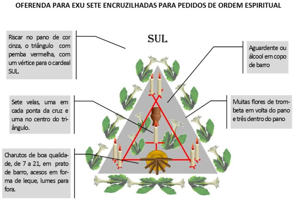 http://img.comunidades.net/umb/umbandadobrasil/Oferenda_Espiritual_7_Encruzilhadas.jpg