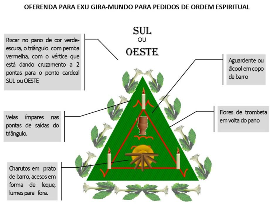 http://img.comunidades.net/umb/umbandadobrasil/Oferenda_Espiritual_Gira_Mundo.jpg