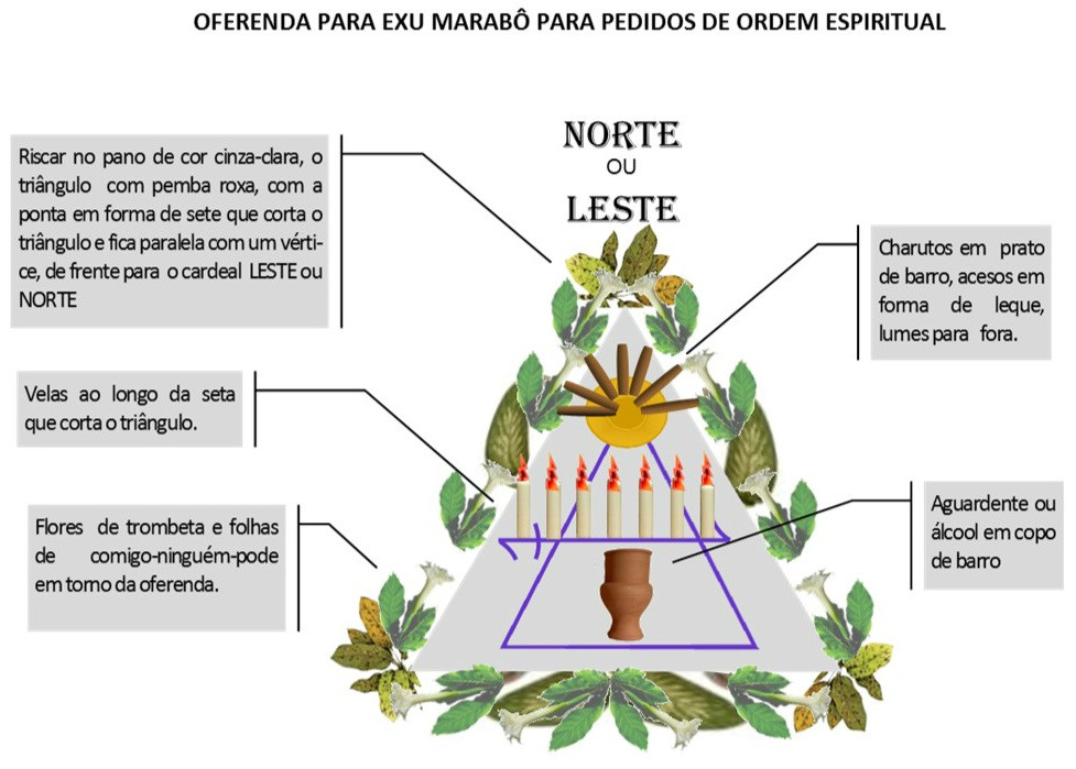 http://img.comunidades.net/umb/umbandadobrasil/Oferenda_Espiritual_Marab_.jpg