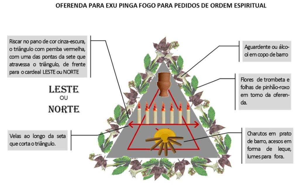 http://img.comunidades.net/umb/umbandadobrasil/Oferenda_Espiritual_Pinga_Fogo.jpg