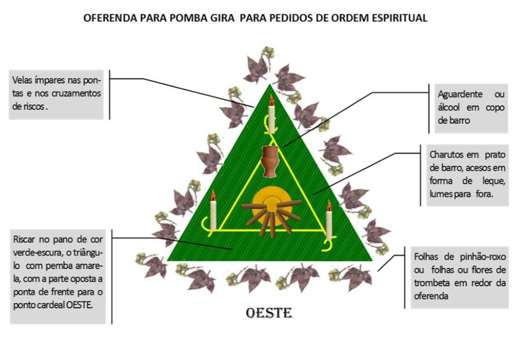 https://img.comunidades.net/umb/umbandadobrasil/Oferenda_Espiritual_Pomba_Gira.jpg