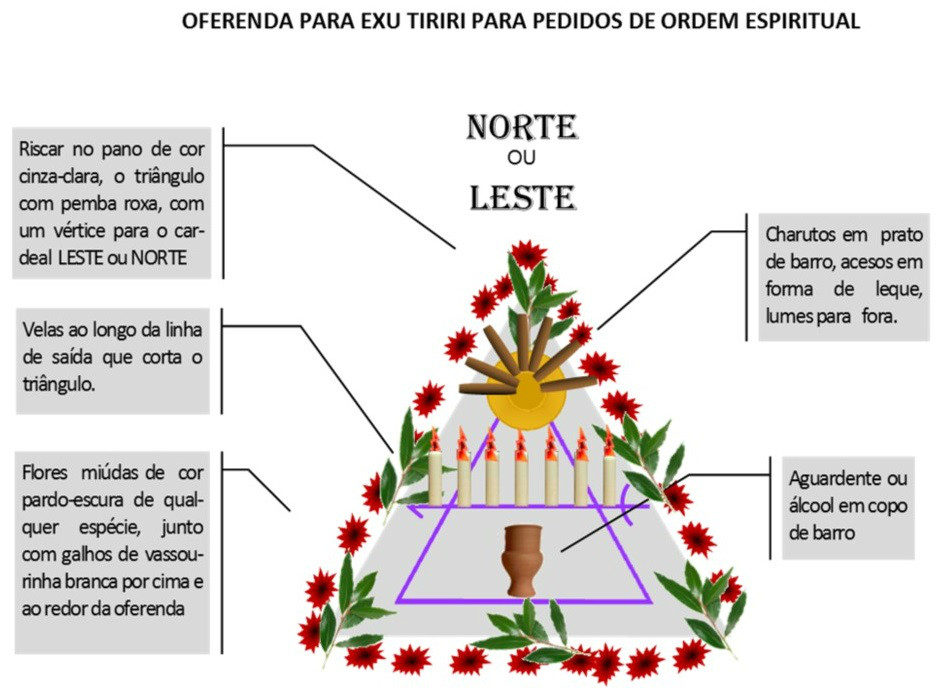 http://img.comunidades.net/umb/umbandadobrasil/Oferenda_Espiritual_Tiriri.jpg