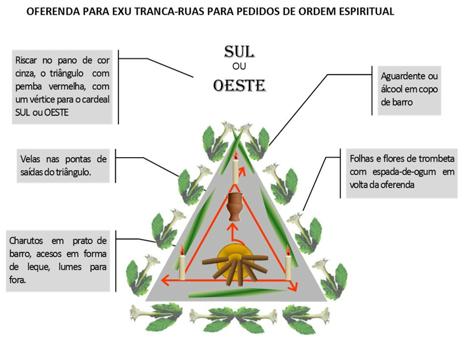 http://img.comunidades.net/umb/umbandadobrasil/Oferenda_Espiritual_Tranca_Ruas.jpg