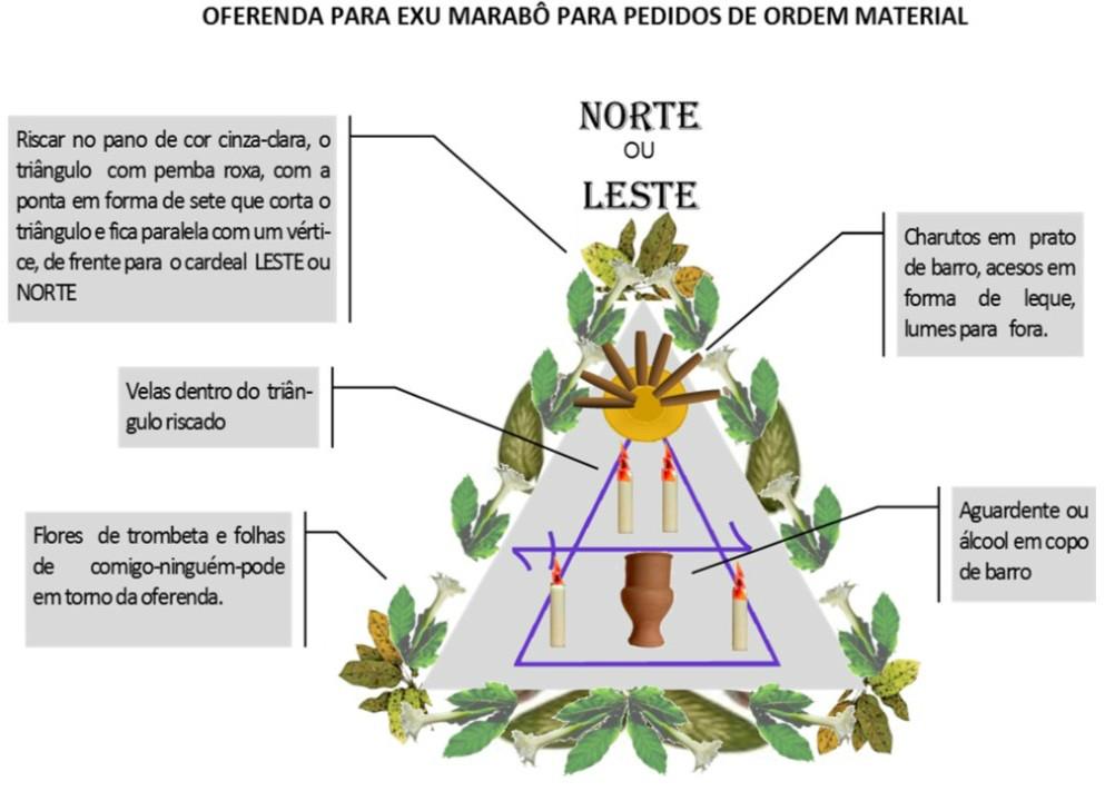 http://img.comunidades.net/umb/umbandadobrasil/Oferenda_Material_Marab_.jpg