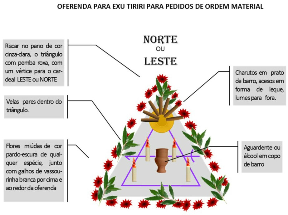 http://img.comunidades.net/umb/umbandadobrasil/Oferenda_Material_Tiriri.jpg