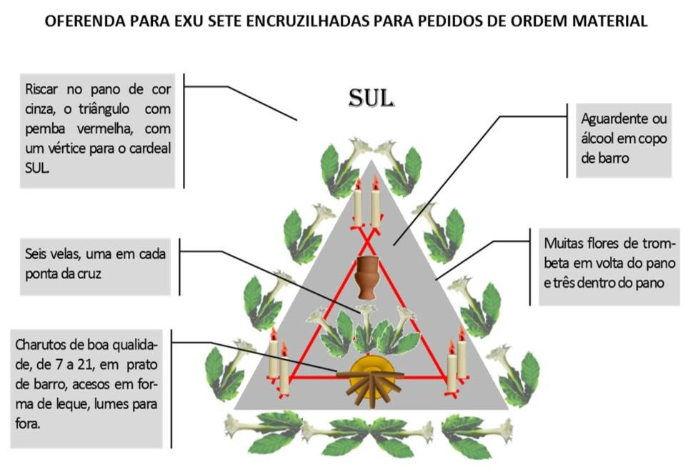http://img.comunidades.net/umb/umbandadobrasil/Oferenda_material_7_Encruzilhadas.jpg
