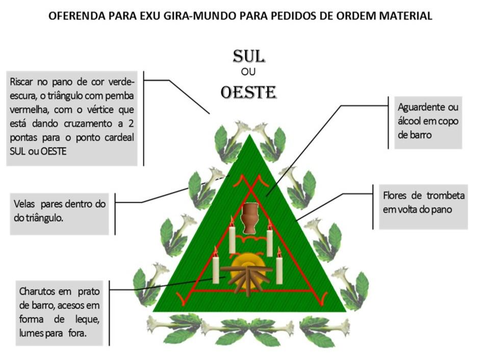 https://img.comunidades.net/umb/umbandadobrasil/Oferenda_material_Gira_Mundo.jpg