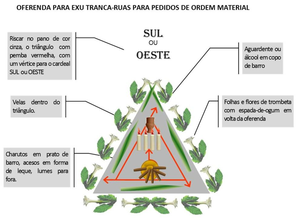 http://img.comunidades.net/umb/umbandadobrasil/Oferenda_material_Tranca_Ruas.jpg