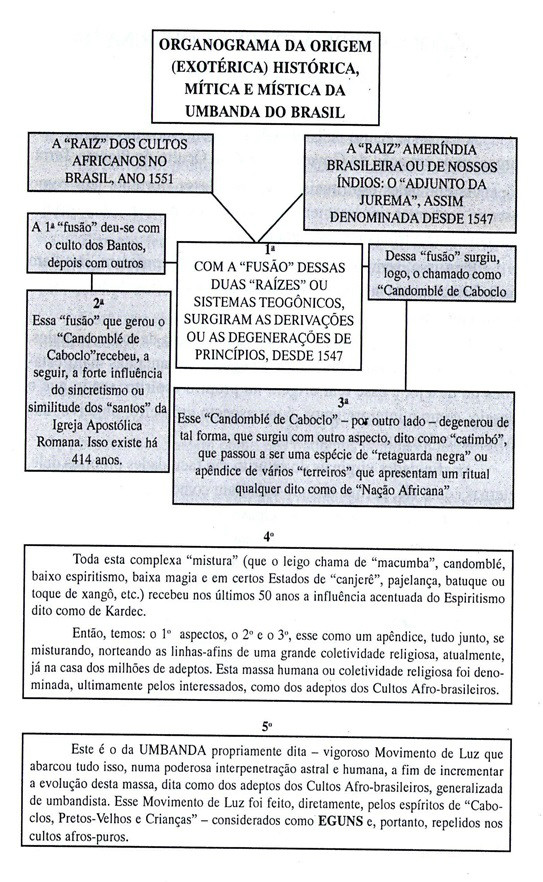 http://img.comunidades.net/umb/umbandadobrasil/organograma.jpg